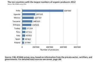 Organic Farming Statistics