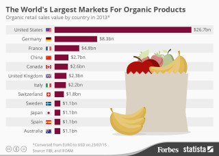 largest markets for organic products