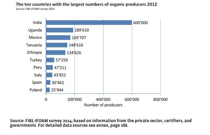 Organic Farming Statistics: Nearly two million organic farmers worldwide