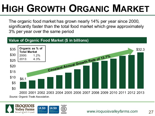 Organic Food Sales Growth